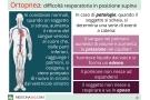 Ortopnea cos'è? Cause, sintomi e rischi della dispnea da decubito