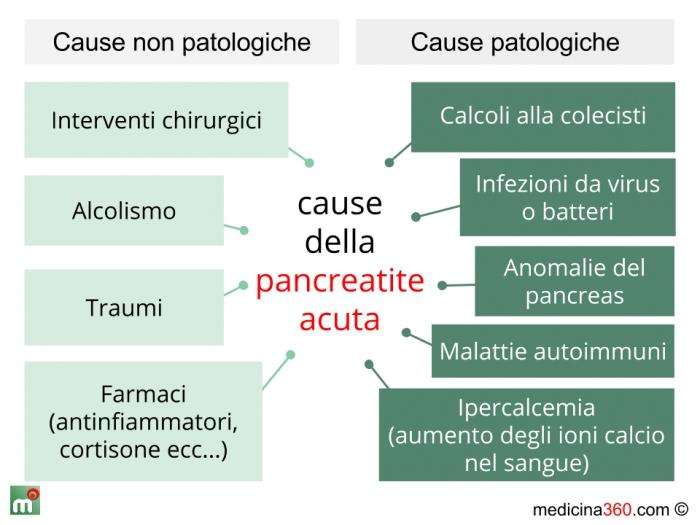 dieta per una pancreatite acuta