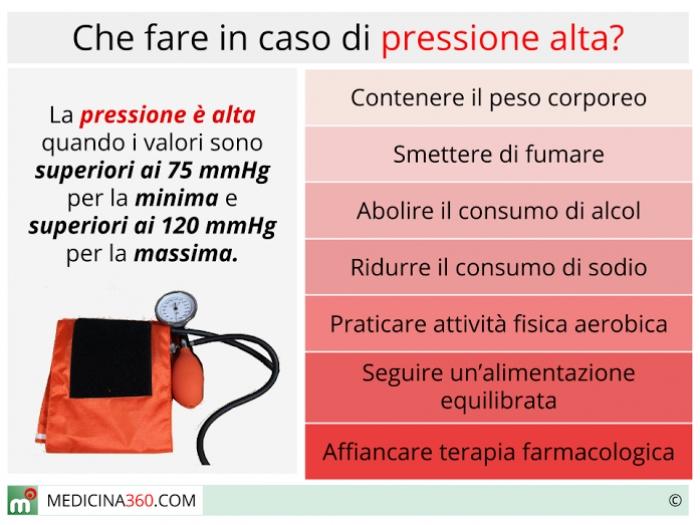 pressione arteriosa minima alta cosa mangiare