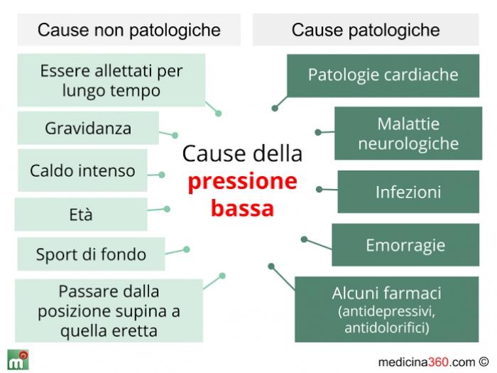 valori pressione sanguigna donne
