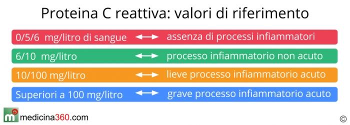 I valori di riferimento della proteina C reattiva