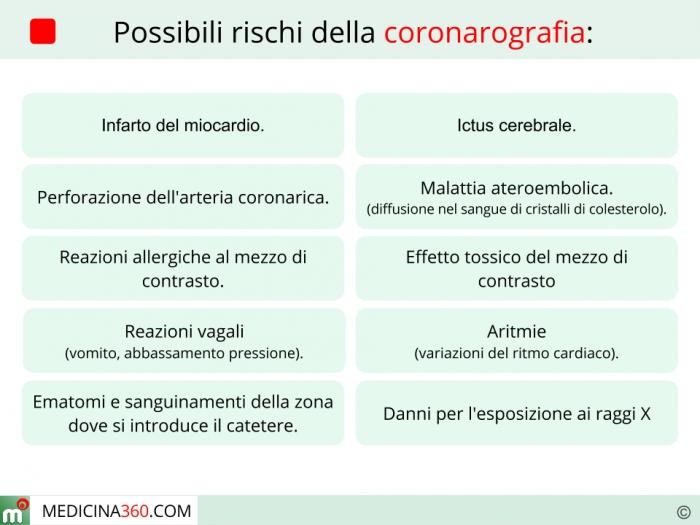 Rischi della coronarografia