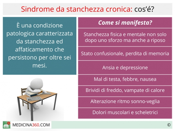 Sindrome da affaticamento cronico: diagnosi e terapia
