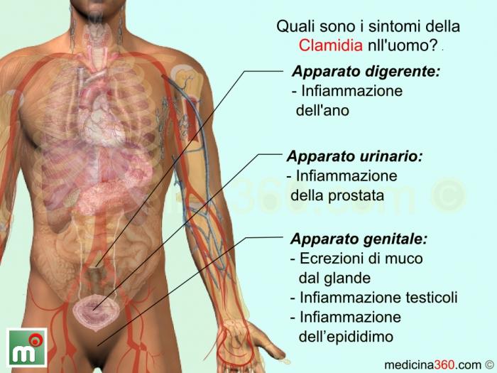 Trombosi di vene profonde e varfarin