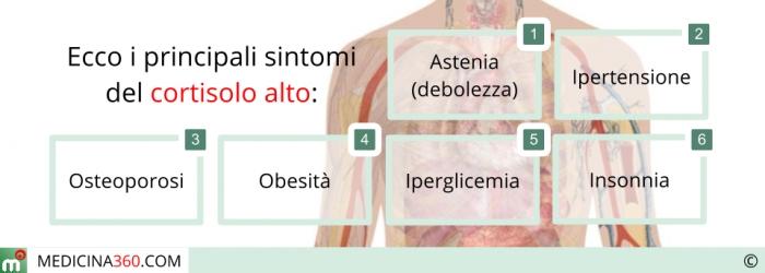 Sintomi correlati al cortisolo alto