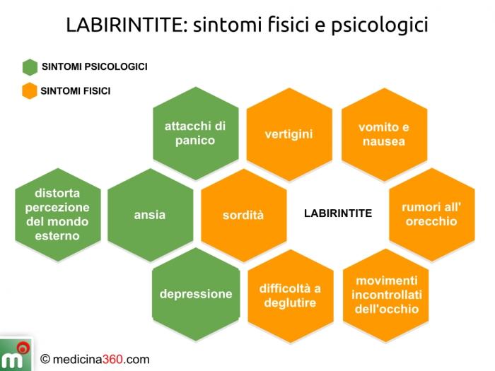 I sintomi fisici e psicologici della labirintite