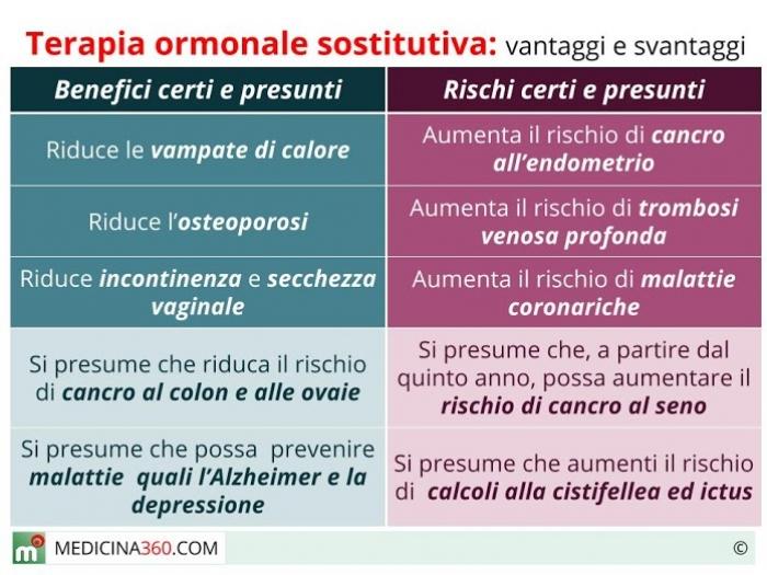 ormoni sessuali femminili menopausa