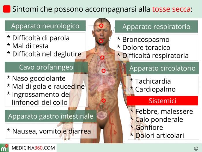 tosse cardiaca sintomi