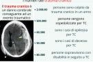 Trauma cranico: lieve o grave, commotivo e non. Sintomi e rischi