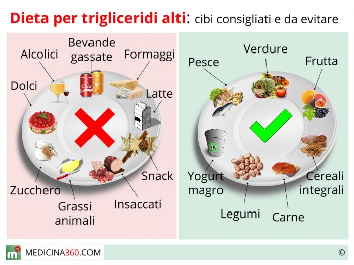 programma di dieta per abbassare il colesterolo e trigliceridi