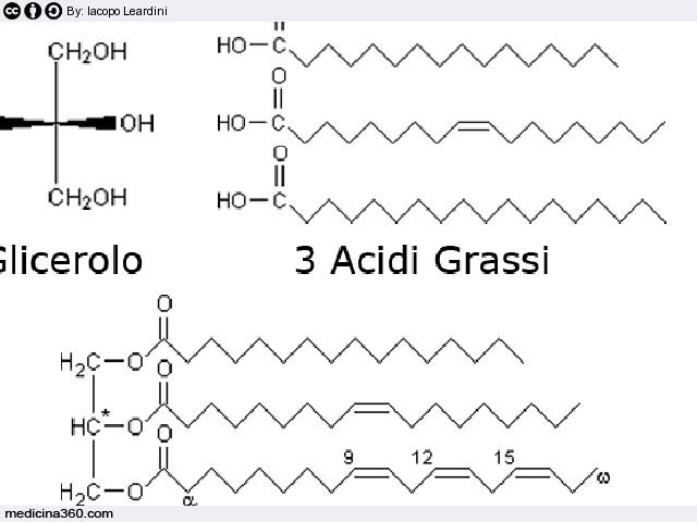 Alimenti per trigliceridi alti colesterolo alto cosa - Rischi in cucina ppt ...
