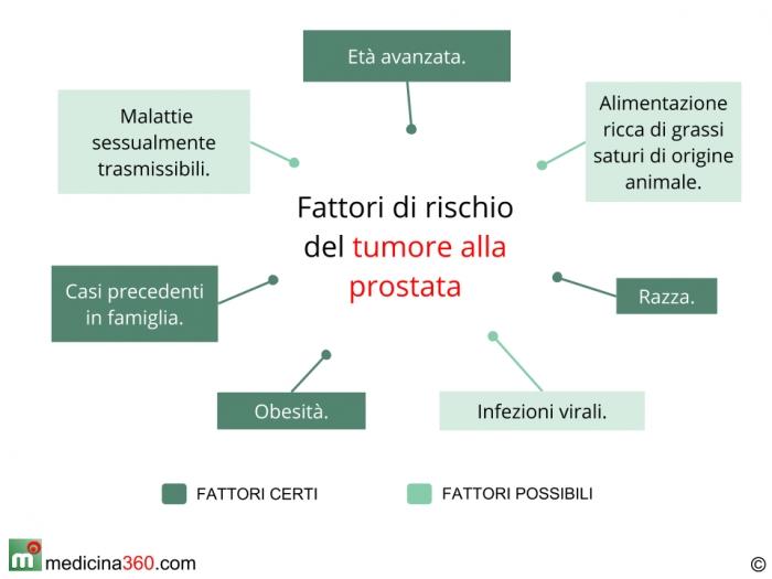 Fattori di rischio tumore alla prostata