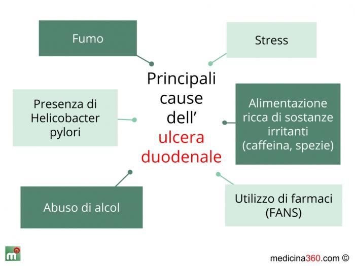 dieta alimentare per ulcera duodenale