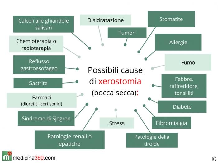 Possibili cause della xerostomia